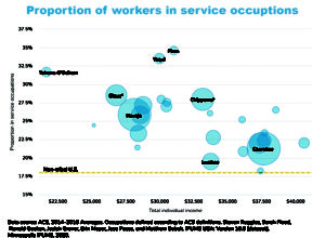 graphic showing number of workers in service industy